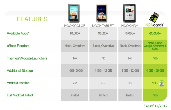 N2A cards area available to convert all Nook models to full Android tablets -- without voiding your Nook warranty.
